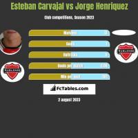 Esteban Carvajal vs Jorge Henriquez h2h player stats