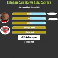 Esteban Carvajal vs Luis Cabrera h2h player stats