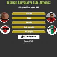 Esteban Carvajal vs Luis Jimenez h2h player stats