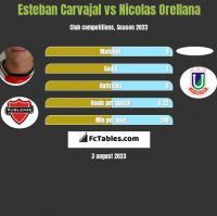 Esteban Carvajal vs Nicolas Orellana h2h player stats