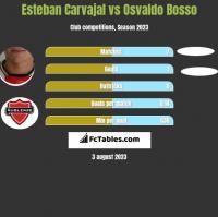 Esteban Carvajal vs Osvaldo Bosso h2h player stats