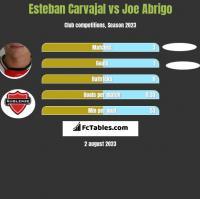 Esteban Carvajal vs Joe Abrigo h2h player stats