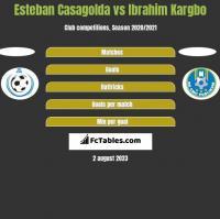 Esteban Casagolda vs Ibrahim Kargbo h2h player stats