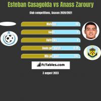 Esteban Casagolda vs Anass Zaroury h2h player stats