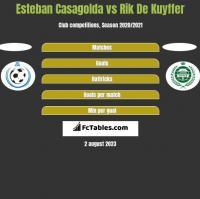 Esteban Casagolda vs Rik De Kuyffer h2h player stats