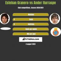 Esteban Granero vs Ander Iturraspe h2h player stats