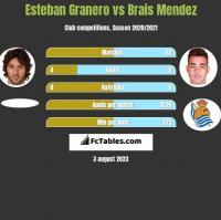 Esteban Granero vs Brais Mendez h2h player stats
