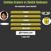 Esteban Granero vs Cheick Doukoure h2h player stats
