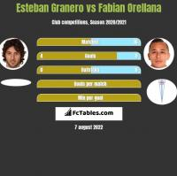Esteban Granero vs Fabian Orellana h2h player stats