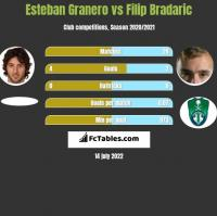 Esteban Granero vs Filip Bradaric h2h player stats