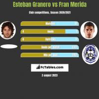 Esteban Granero vs Fran Merida h2h player stats