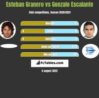 Esteban Granero vs Gonzalo Escalante h2h player stats