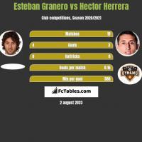Esteban Granero vs Hector Herrera h2h player stats