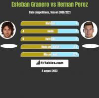 Esteban Granero vs Hernan Perez h2h player stats