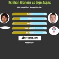 Esteban Granero vs Iago Aspas h2h player stats