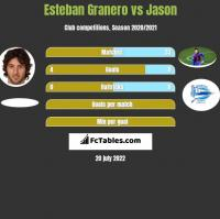 Esteban Granero vs Jason h2h player stats