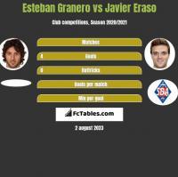 Esteban Granero vs Javier Eraso h2h player stats