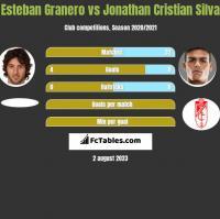 Esteban Granero vs Jonathan Cristian Silva h2h player stats