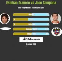 Esteban Granero vs Jose Campana h2h player stats