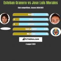 Esteban Granero vs Jose Luis Morales h2h player stats