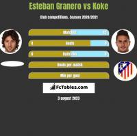 Esteban Granero vs Koke h2h player stats