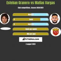 Esteban Granero vs Matias Vargas h2h player stats