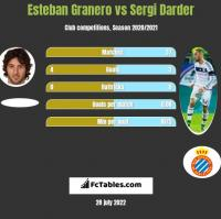 Esteban Granero vs Sergi Darder h2h player stats