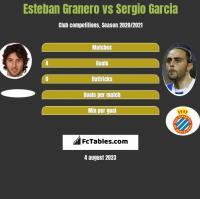 Esteban Granero vs Sergio Garcia h2h player stats
