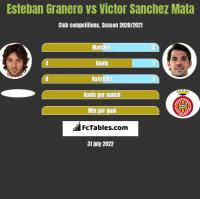 Esteban Granero vs Victor Sanchez Mata h2h player stats