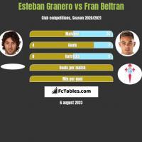 Esteban Granero vs Fran Beltran h2h player stats