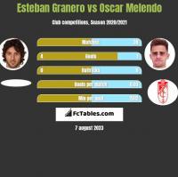 Esteban Granero vs Oscar Melendo h2h player stats