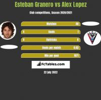 Esteban Granero vs Alex Lopez h2h player stats