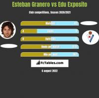 Esteban Granero vs Edu Exposito h2h player stats