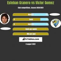 Esteban Granero vs Victor Gomez h2h player stats