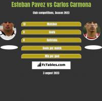 Esteban Pavez vs Carlos Carmona h2h player stats