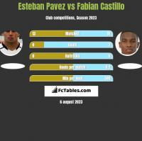 Esteban Pavez vs Fabian Castillo h2h player stats