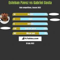 Esteban Pavez vs Gabriel Costa h2h player stats