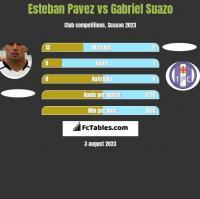 Esteban Pavez vs Gabriel Suazo h2h player stats