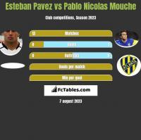 Esteban Pavez vs Pablo Nicolas Mouche h2h player stats