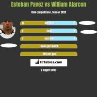 Esteban Pavez vs William Alarcon h2h player stats