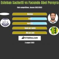 Esteban Sachetti vs Facundo Abel Pereyra h2h player stats
