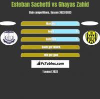 Esteban Sachetti vs Ghayas Zahid h2h player stats