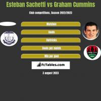 Esteban Sachetti vs Graham Cummins h2h player stats