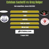 Esteban Sachetti vs Greg Bolger h2h player stats