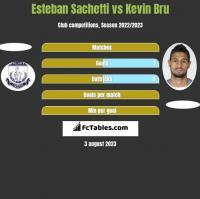 Esteban Sachetti vs Kevin Bru h2h player stats