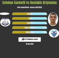 Esteban Sachetti vs Kostakis Artymatas h2h player stats