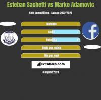 Esteban Sachetti vs Marko Adamovic h2h player stats