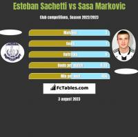 Esteban Sachetti vs Sasa Markovic h2h player stats
