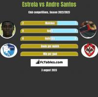 Estrela vs Andre Santos h2h player stats