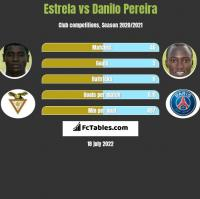 Estrela vs Danilo Pereira h2h player stats